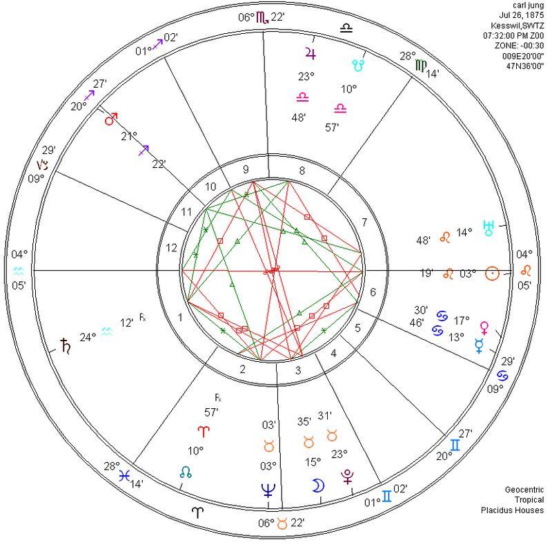 Carl-jung-natal-chart