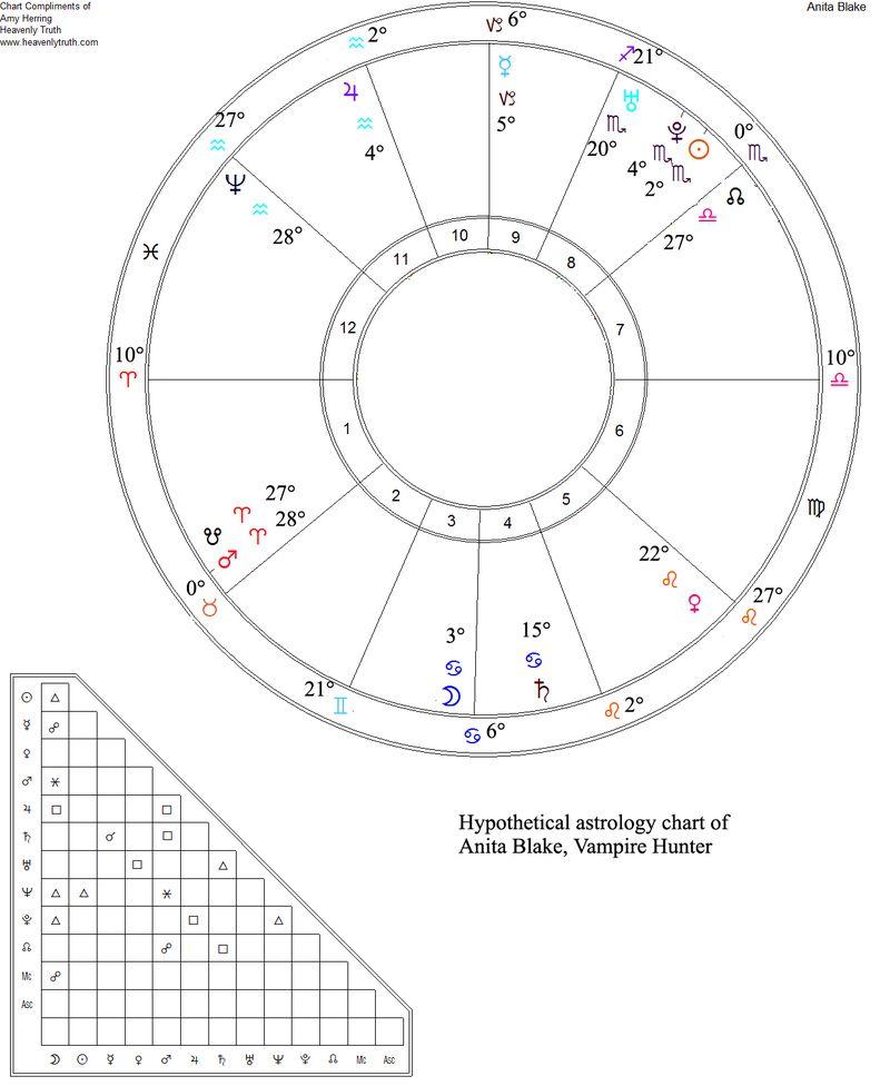 Anita-blake-natal-chart